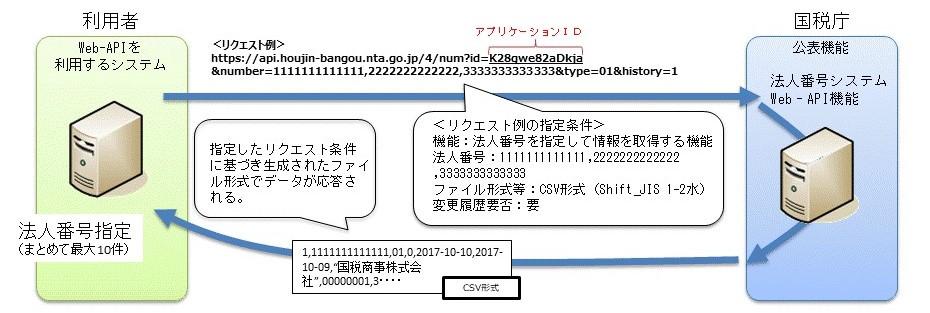 公表 番号 国税庁 サイト 法人