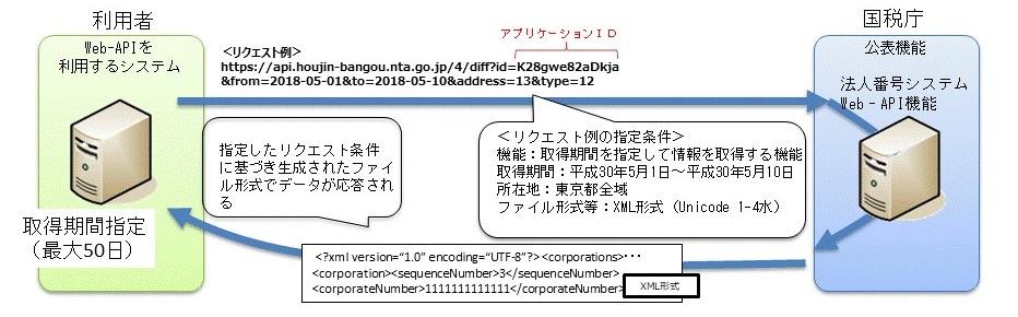 法人番号システム Web-API|国税...